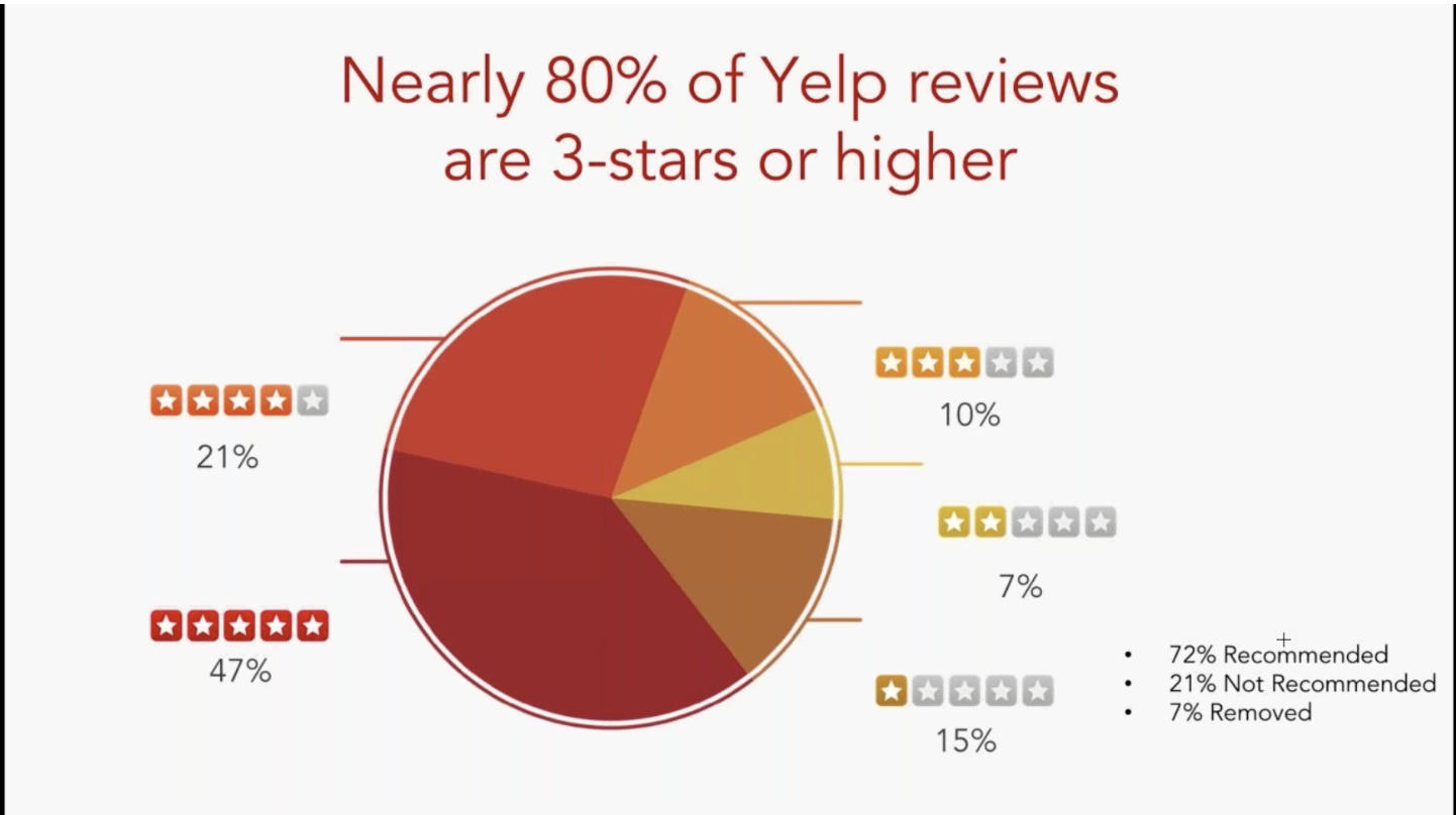 yelp negative reviews